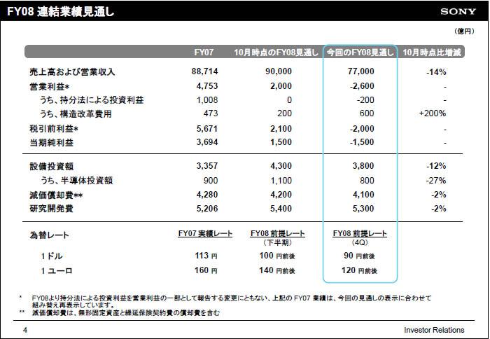 ソニー、2008年度業績は2,600億...