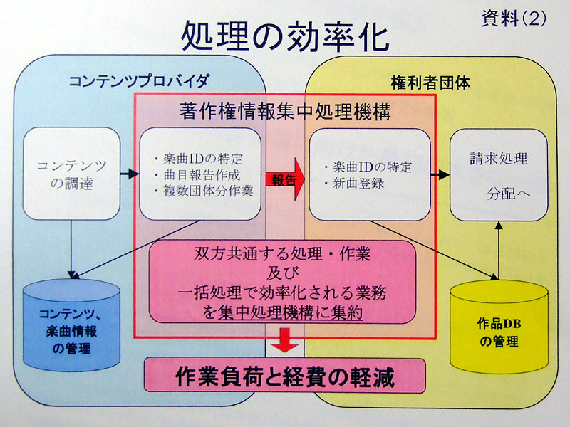 拡大画像]配信事業者と権利者が共同で著作権処理機構を設立(3/9) - AV ...