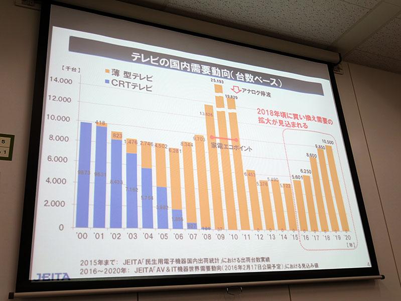 2020年のテレビ国内需要は1,050万台、4Kは7割に拡大。JEITA予測(1/4)