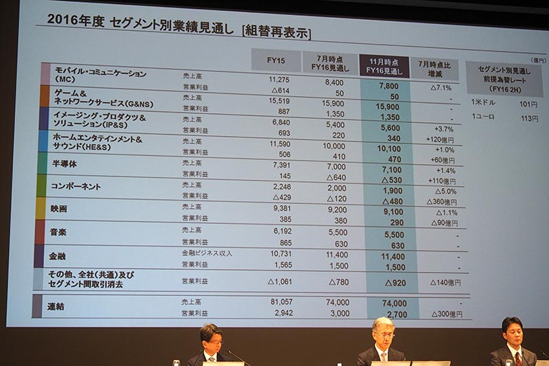 ソニー第2四半期は営業利益457億円。PS VR販売数「想定通り」、通期は下方修正(12/13)