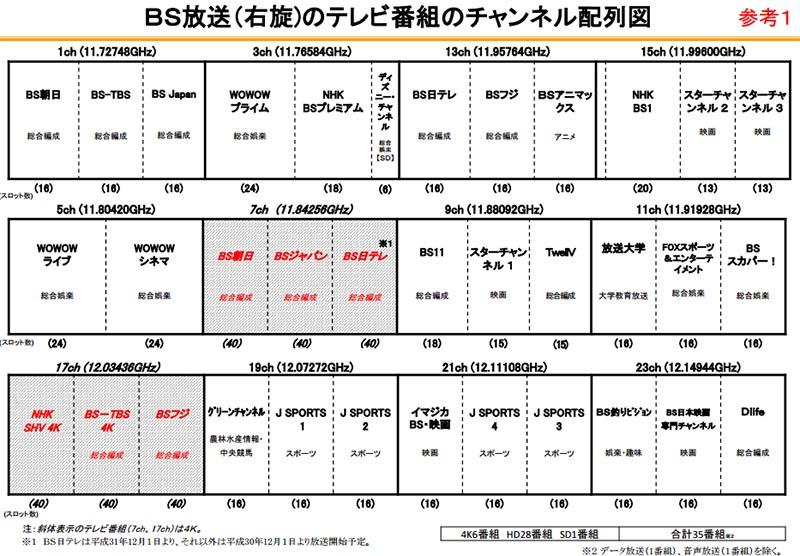 BS右旋チャンネル配列図