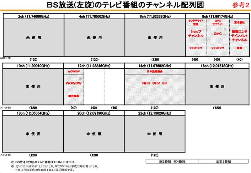 BS左旋のチャンネル配列図