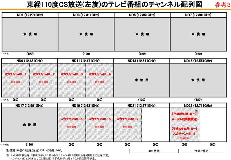 110度CS(左旋)のチャンネル配列図