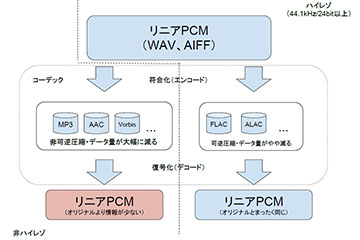 ハイレゾ」の基本をおさらい。DSDやFLAC、MQAなどの違いとは