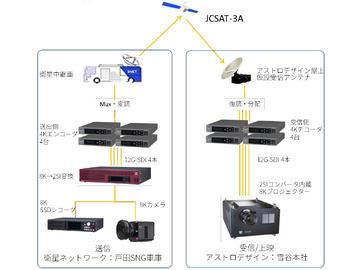 01 s - スカパー、8K衛星中継の伝送実験に成功。「2SI分割」で現行4K機材を活用