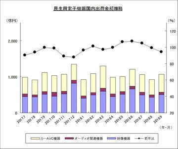 4Kテレビ累計出荷台数が500万台を突破。9月出荷金額の7割に - AV Watch