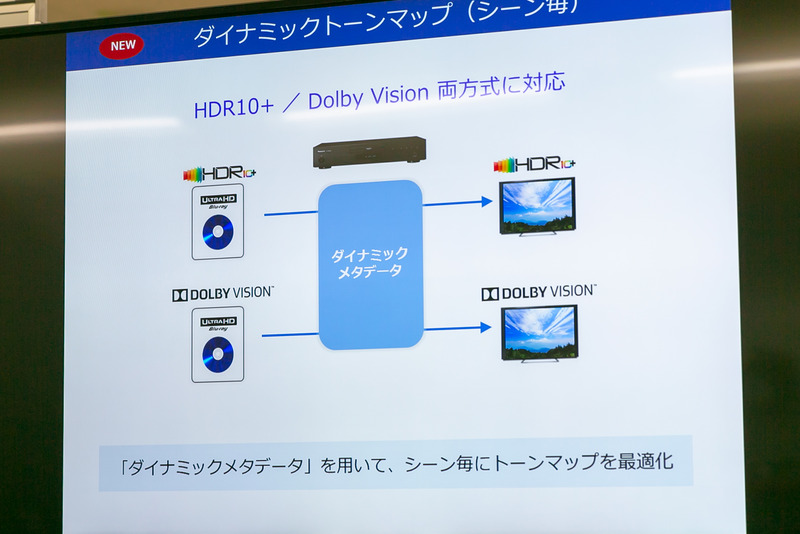 HDR10+とDolby Visionに対応した
