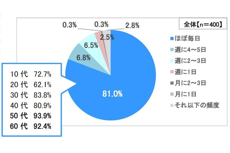浜田雅功司会の「プレバト」がそこそこ人気の理由