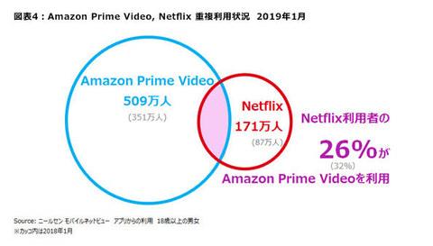 【放送】Amazon Prime Video利用者509万人、Netflix 171万人。重複は減少。ニールセン調査