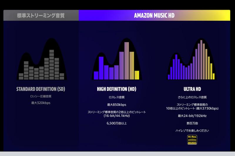 Amazon Music HDの音質の区別