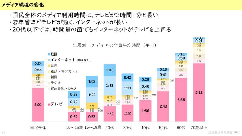 "<span class=""fnt-70"">※出典 NHK放送文化研究所</span>"