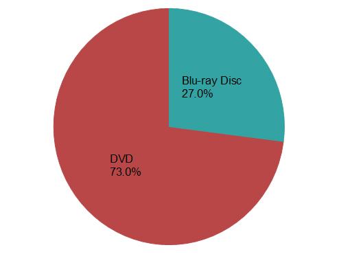 ブルーレイがレーザーディスク化しそうな件w ビデオソフト全体のBDの金額構成比は27.0% 売上枚数は18.0% ←