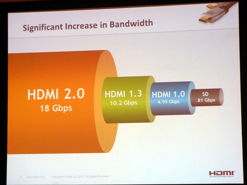 HDMI 2.0で帯域を18Gbpsに拡張