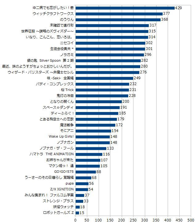 【悲報】 質アニメ、完全に死滅