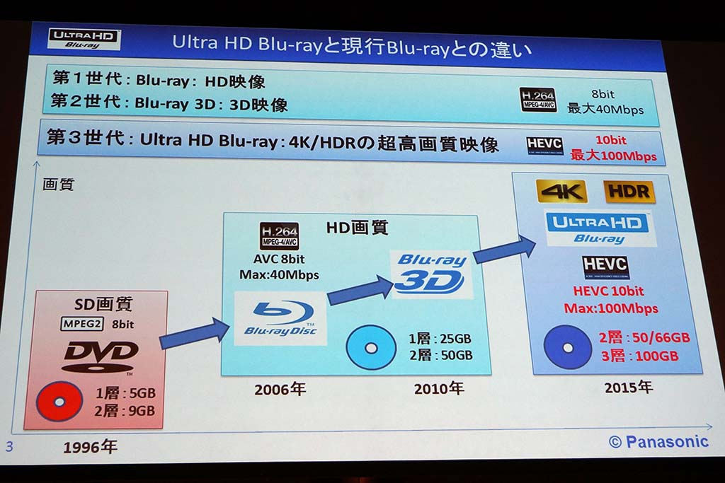 Ultra HD Blu-rayの概要