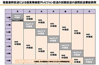 4K/8KのBS試験放送はNHKが8月、N...