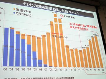 PC Watch2020年のテレビ国内需要は1,050万台、4Kは7割に拡大。JEITA予測