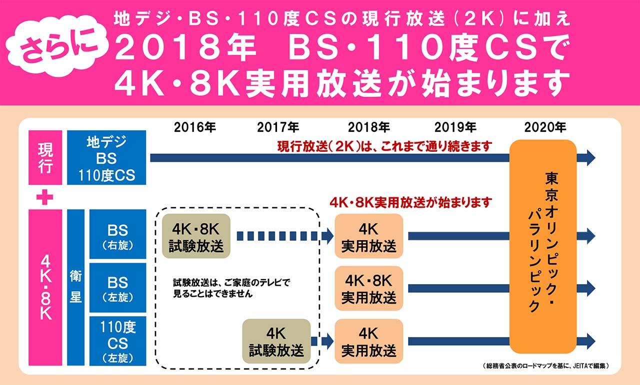 2018年の「BS4K放送」は民放5局...