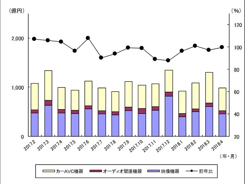 4K TVの4月出荷数は有機EL含めて前年比約15%増。JEITA統計