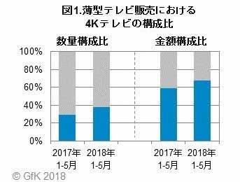 4Kテレビの販売数量構成比が4割に迫る。金額では68%に。GfK調査